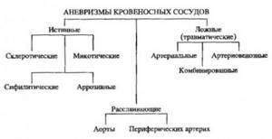 Классификация аневризм кровеносных сосудов