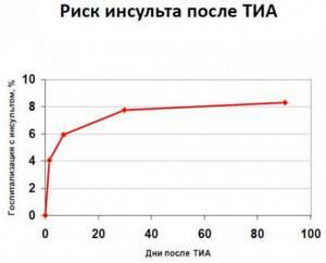 Прогноз при ТИА