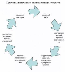 Патогенез невроза