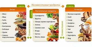 Основные шаги и правила диеты при сахарном диабете типа