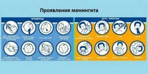 Проявления в зависимости от возраста