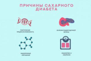Вторичный диабет: симптомы, лечение и признаки