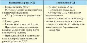 Особенности гипо- и гипергликемического состояния у детей