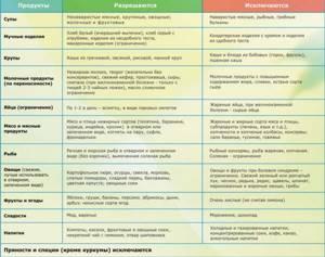 Диетотерапия